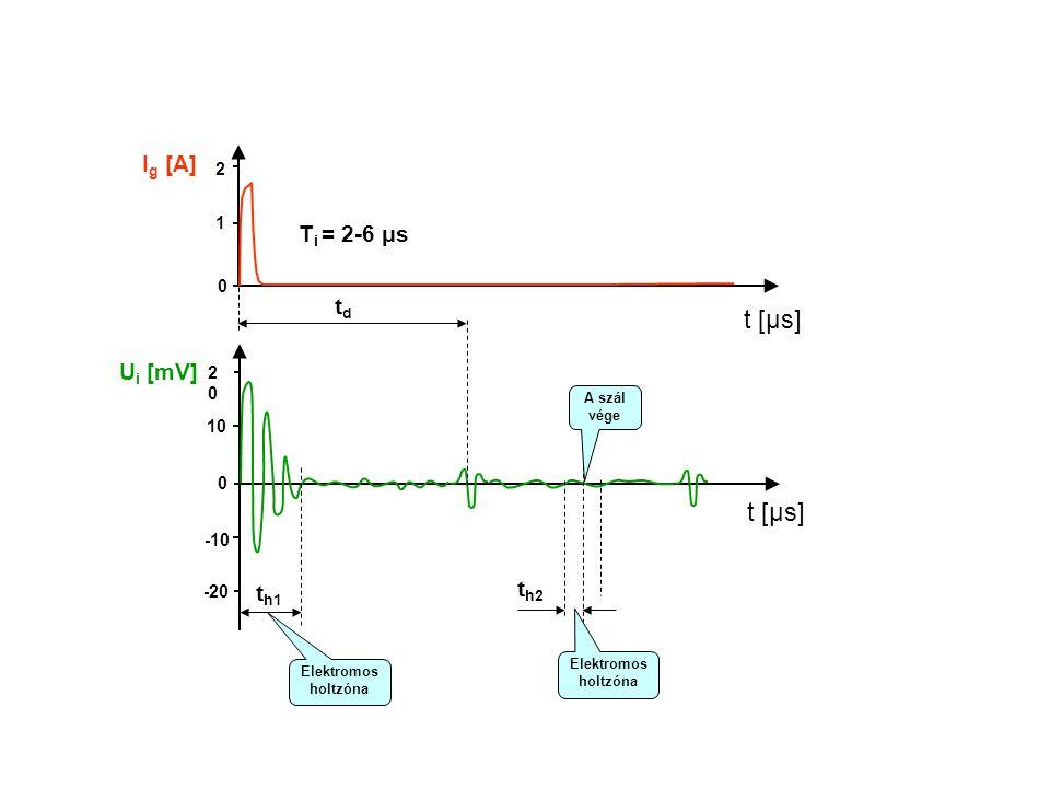 t [μs] t [μs] Ig [A] Ti = 2-6 μs td Ui [mV] th2 th1 2 1 20 10 -10 -20